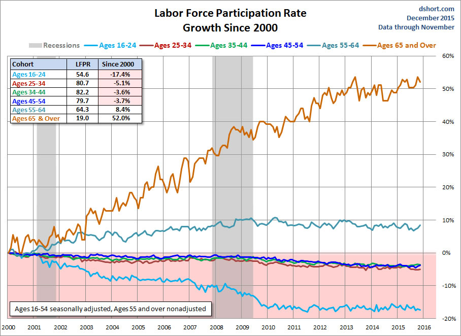 labor-force-dec2015