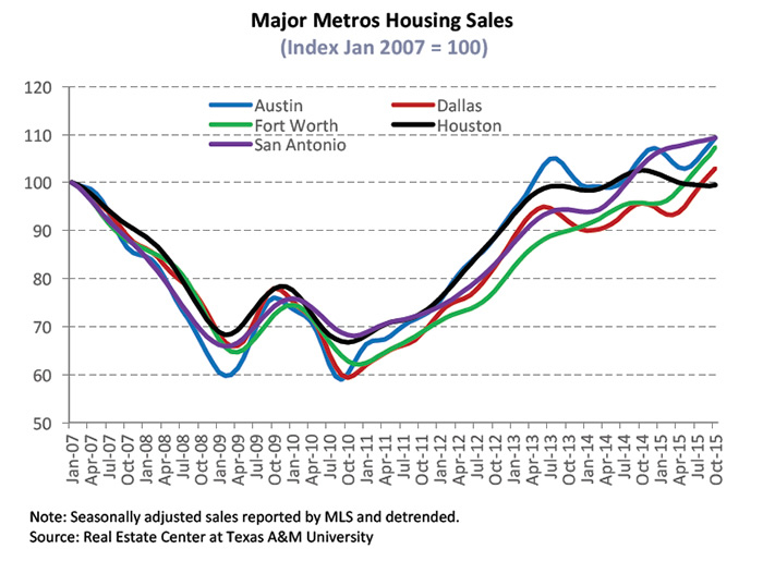 major-metros-housing-sales
