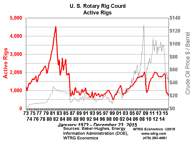 us-rotary-rig-count-dec2015
