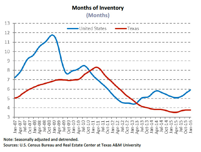 months-of-inventory-jan2007-jan2016