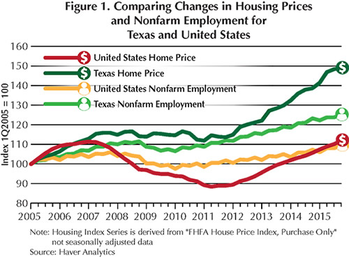 comparing-changes-in-housing-prices