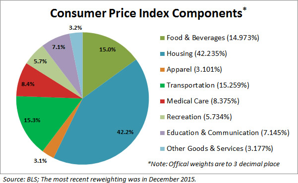 consumer-price-index-components