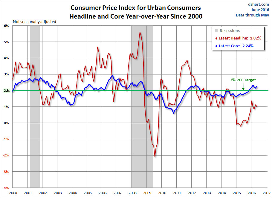 consumer-price-index-june2016