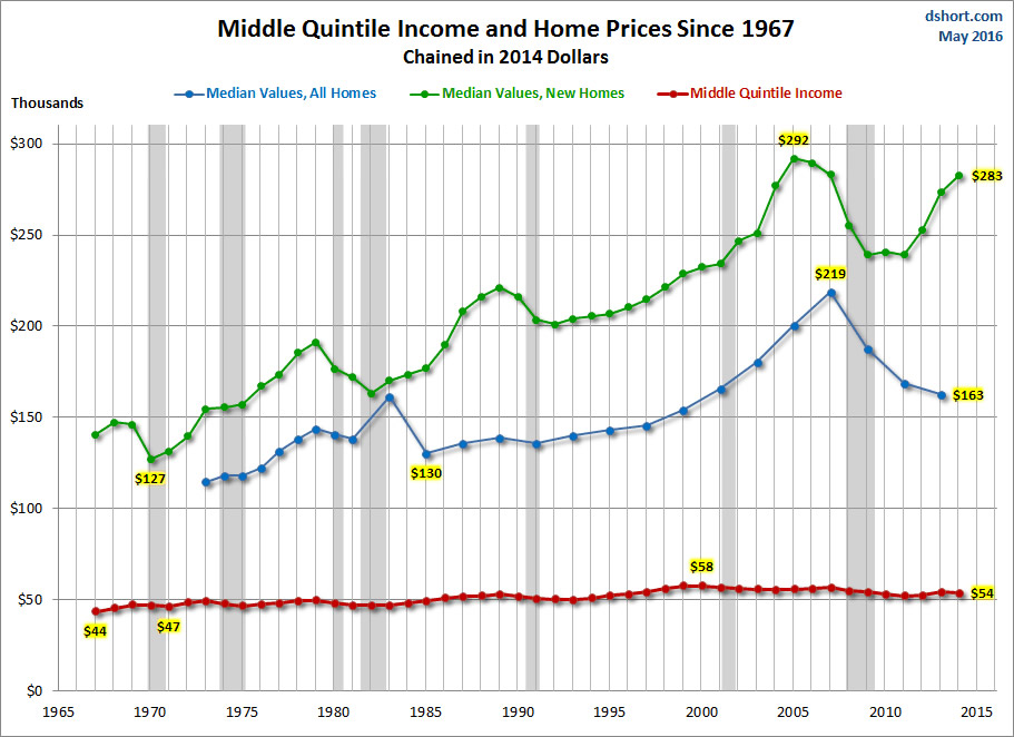 middle-quintile-income-and-home-prices-since-1967