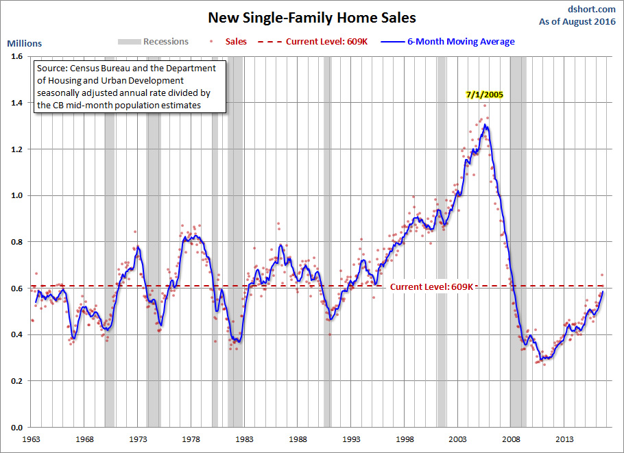 aug-2016-new-family-homes-sales